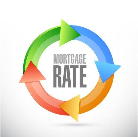 Parrish Mortgage Interest Rates