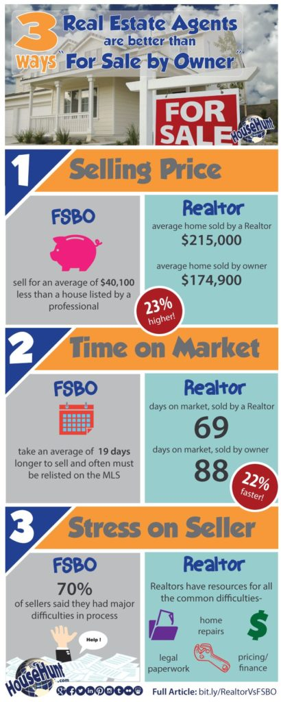 3 Ways Real Estate Agents are Better Than For Sale By Owners