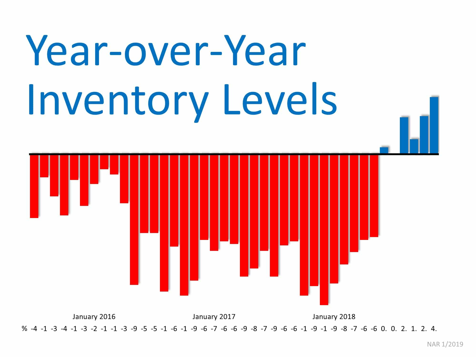 Year-Over-Year Inventory Levels